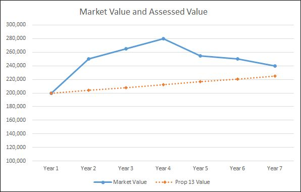 Graph of property value not affected by Proposition 8