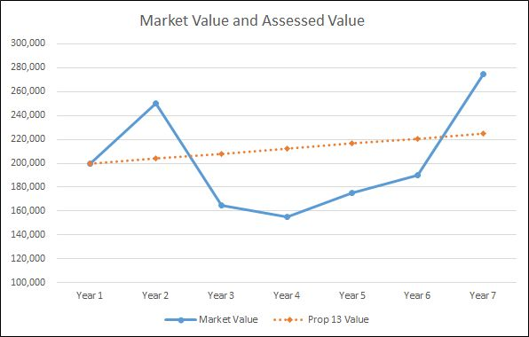 Graph of property value affected by Proposition 8