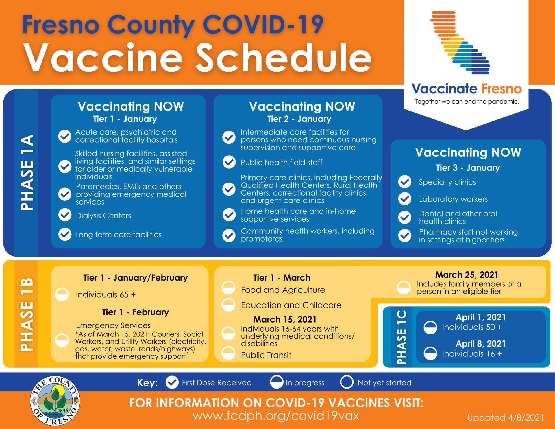 General Information On The Covid 19 Vaccine County Of Fresno